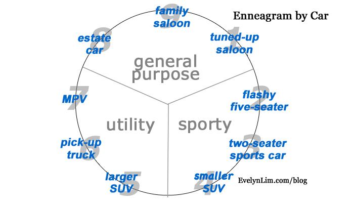 What Enneagram Type Am I Abundance Life Coach For Women Evelyn Lim