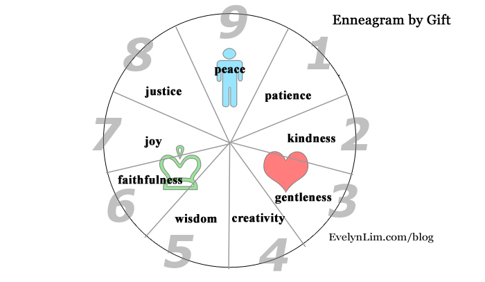 what enneagram type am i
