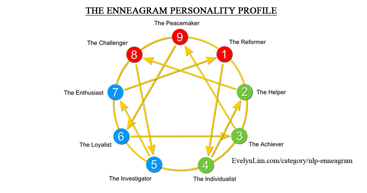 Enneagram Type 2 Positive Affirmations For Path Of Growth on pillar diagram